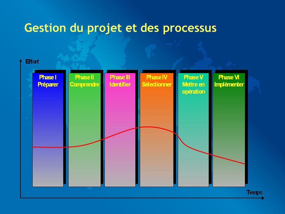 Gestion du projet et des processus