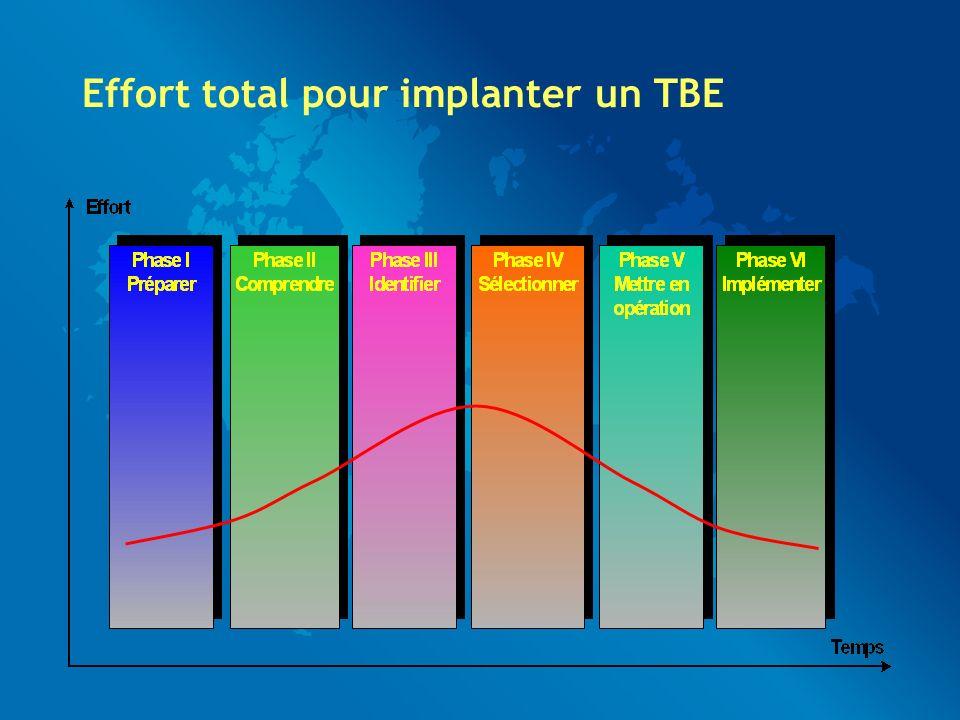 Effort total pour implanter un TBE