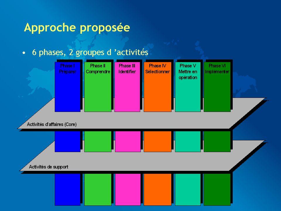 Approche proposée 6 phases, 2 groupes d activités