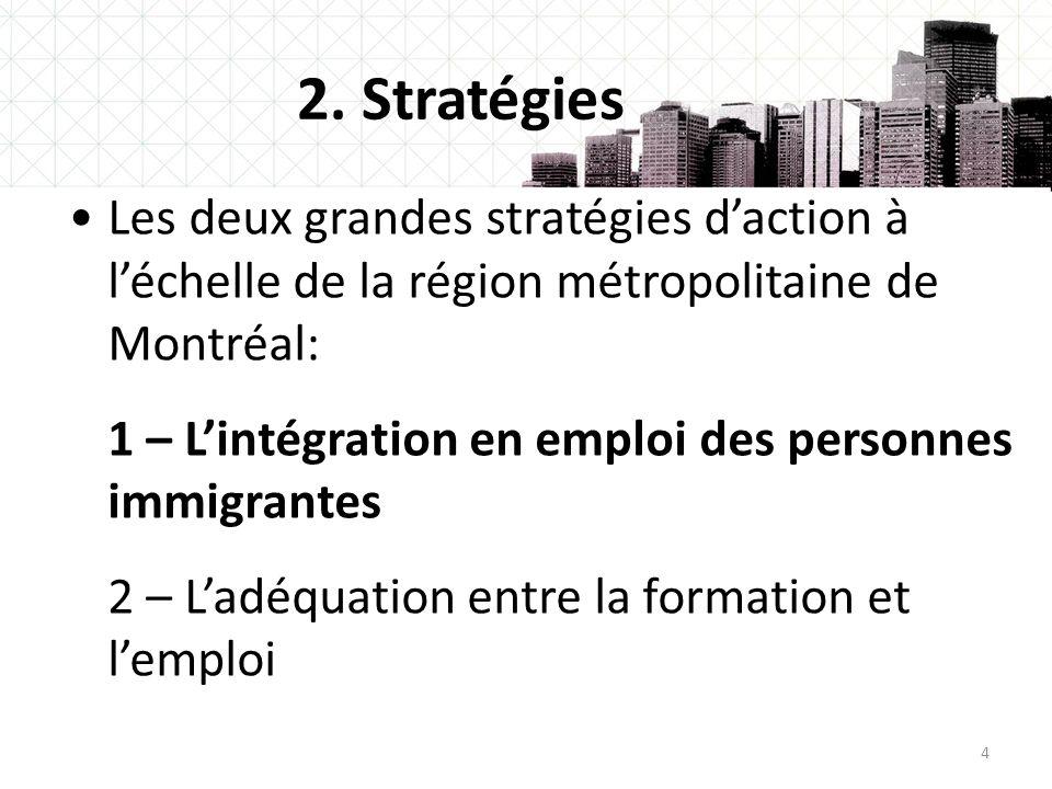 44 2. Stratégies Les deux grandes stratégies daction à léchelle de la région métropolitaine de Montréal: 1 – Lintégration en emploi des personnes immi