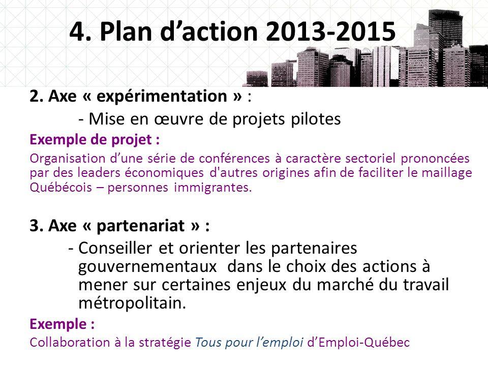 9 4. Plan daction 2013-2015 2. Axe « expérimentation » : - Mise en œuvre de projets pilotes Exemple de projet : Organisation dune série de conférences