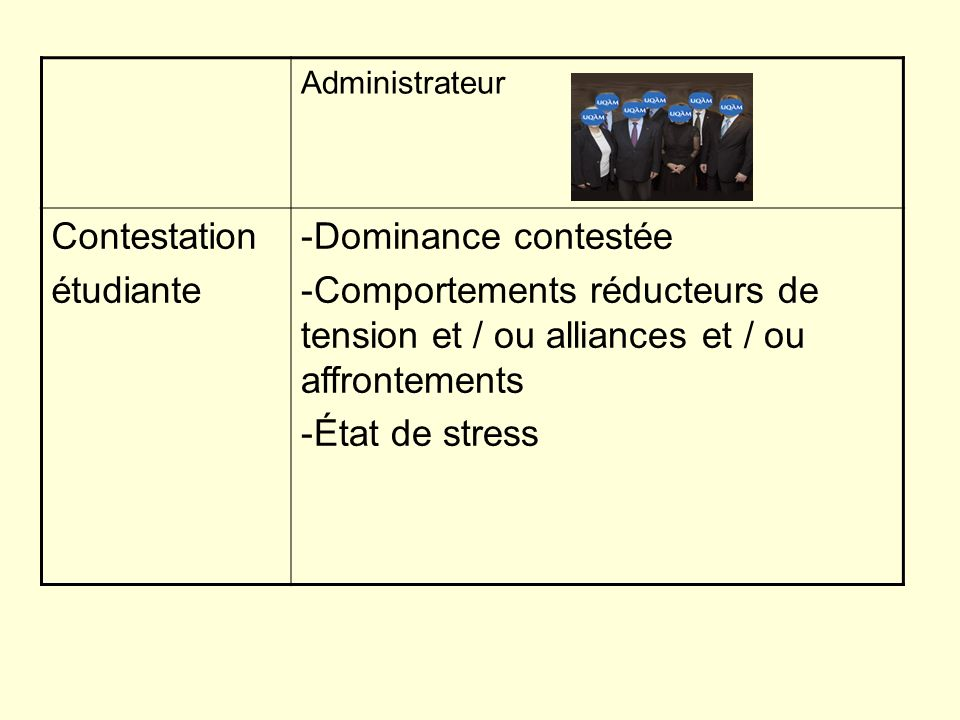 Administrateur Contestation étudiante -Dominance contestée -Comportements réducteurs de tension et / ou alliances et / ou affrontements -État de stress