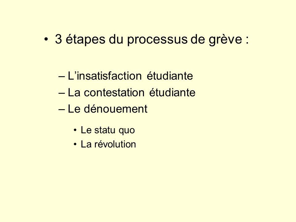 3 étapes du processus de grève : –Linsatisfaction étudiante –La contestation étudiante –Le dénouement Le statu quo La révolution