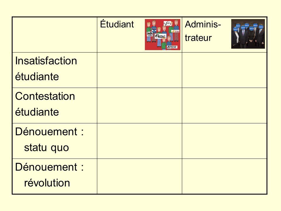 Administrateur Contestation étudiante -Dominance contestée -Comportements réducteurs de tension et / ou alliances et / ou affrontements -État de stress