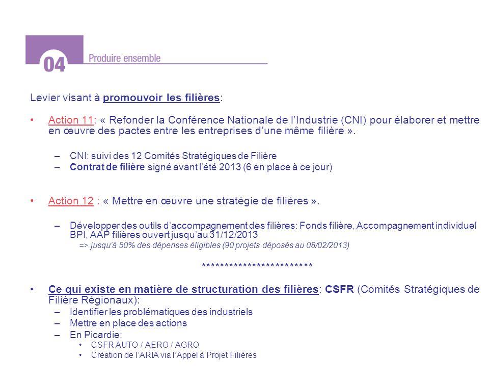 Levier visant à promouvoir les filières: Action 11: « Refonder la Conférence Nationale de lIndustrie (CNI) pour élaborer et mettre en œuvre des pactes