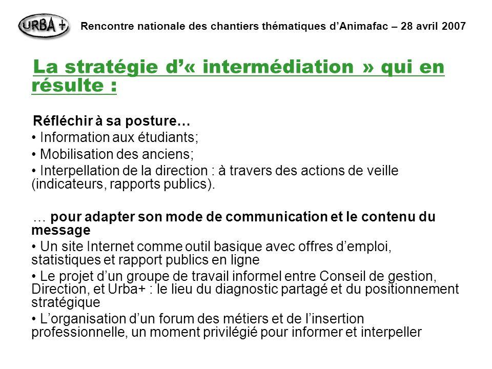 La stratégie d« intermédiation » qui en résulte : Réfléchir à sa posture… Information aux étudiants; Mobilisation des anciens; Interpellation de la direction : à travers des actions de veille (indicateurs, rapports publics).