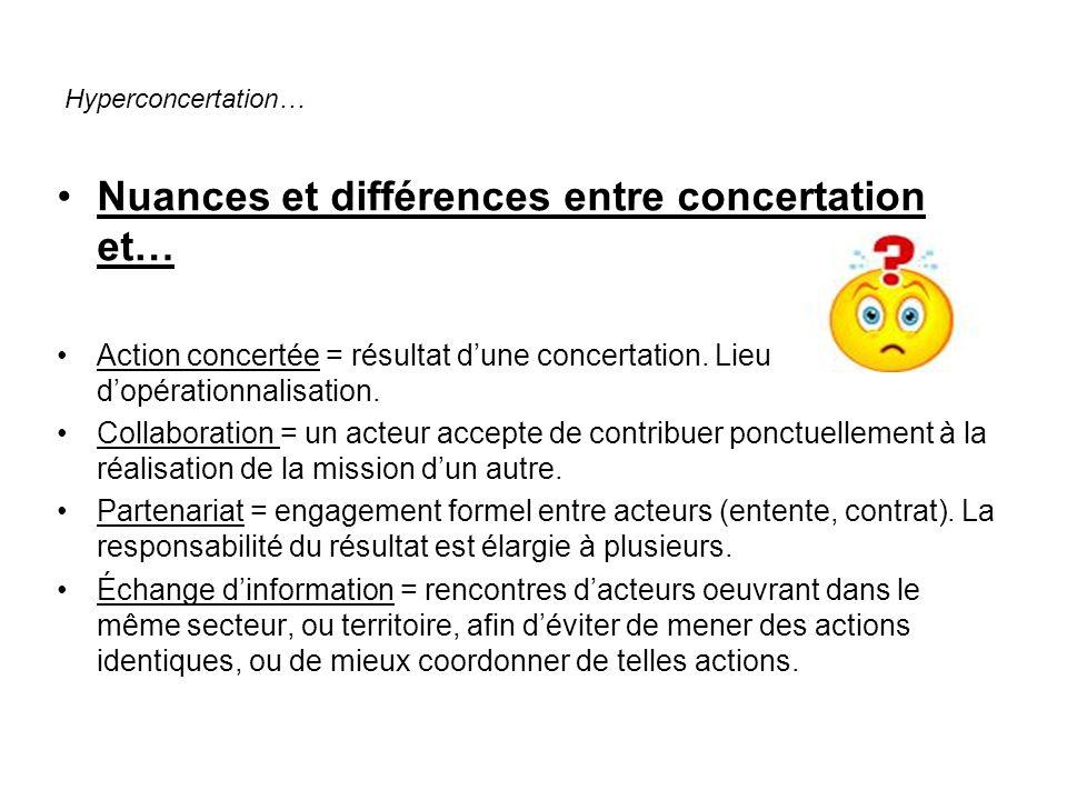 Hyperconcertation… Nuances et différences entre concertation et… Action concertée = résultat dune concertation.