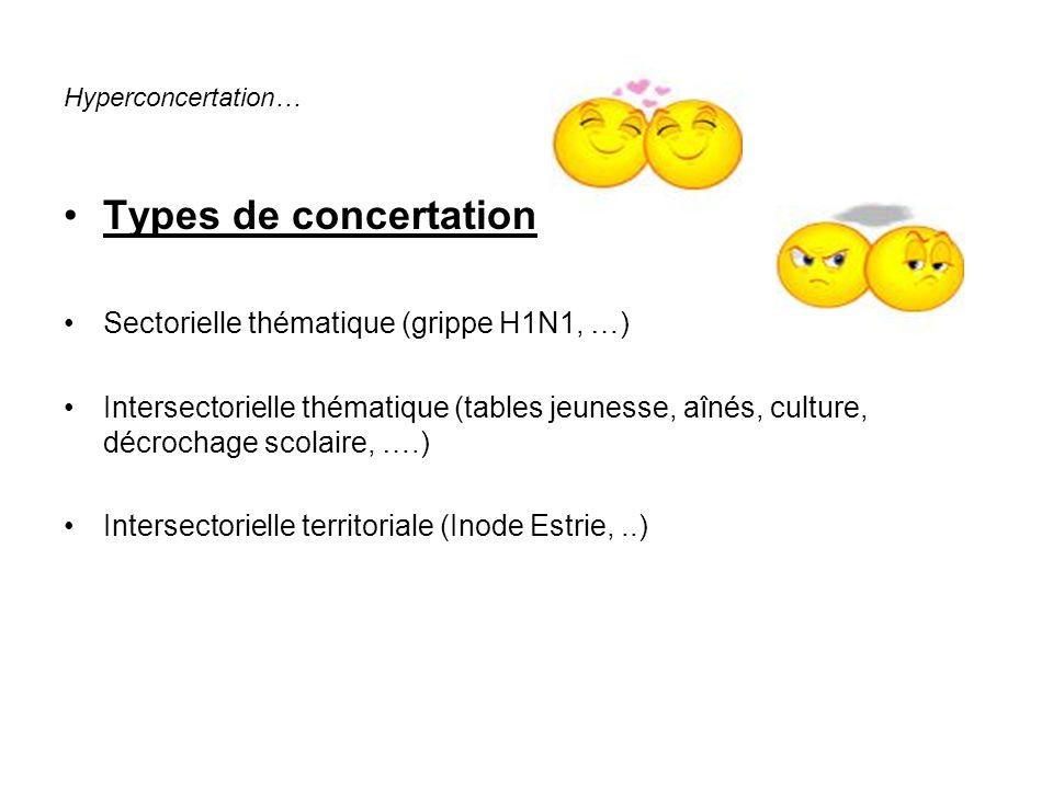 Hyperconcertation… Types de concertation Sectorielle thématique (grippe H1N1, …) Intersectorielle thématique (tables jeunesse, aînés, culture, décrochage scolaire, ….) Intersectorielle territoriale (Inode Estrie,..)