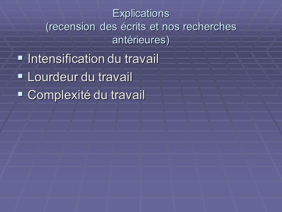 Explications (recension des écrits et nos recherches antérieures) Intensification du travail Intensification du travail Lourdeur du travail Lourdeur du travail Complexité du travail Complexité du travail