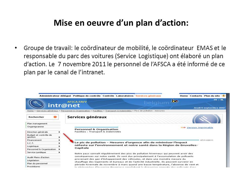 Mise en oeuvre dun plan daction: Groupe de travail: le coördinateur de mobilité, le coördinateur EMAS et le responsable du parc des voitures (Service