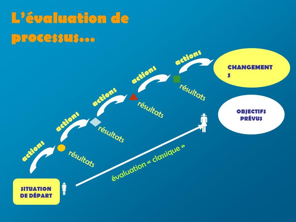 Lévaluation de processus… SITUATION DE DÉPART résultats actions résultats actions résultats actions résultats actions CHANGEMENT S OBJECTIFS PRÉVUS évaluation « classique »