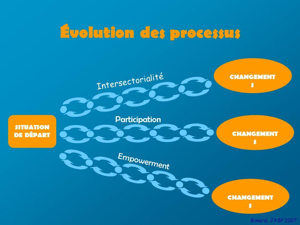 SITUATION DE DÉPART Évolution des processus CHANGEMENT S Empowerment Participation CHANGEMENT S Intersectorialité CHANGEMENT S Simard, JASP 2007