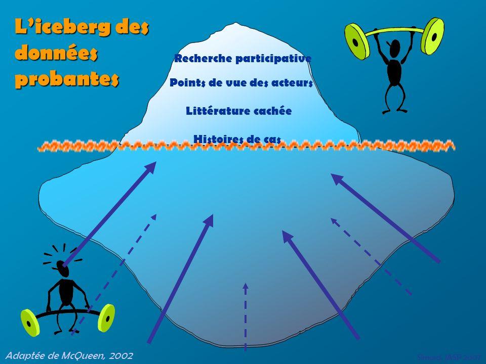 Essais randomisés Études cas-témoins Études de cohortes Liceberg des données probantes Adaptée de McQueen, 2002 Histoires de cas Littérature cachée Po