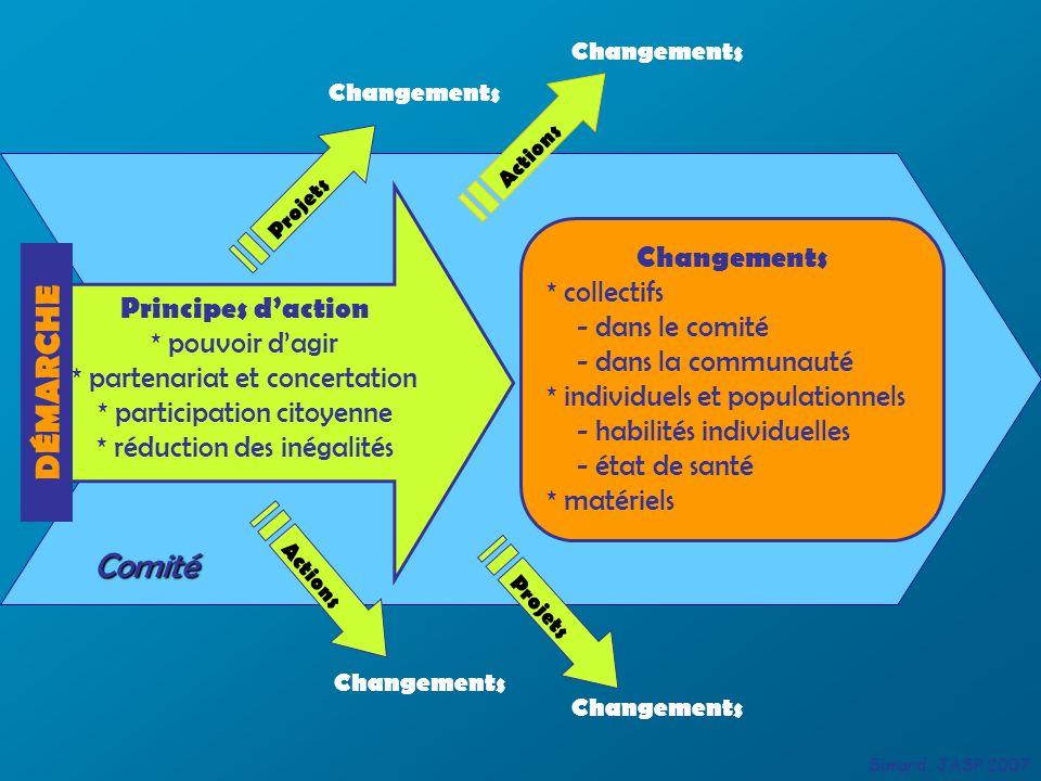 Principes daction * pouvoir dagir * partenariat et concertation * participation citoyenne * réduction des inégalités Changements * collectifs - dans l