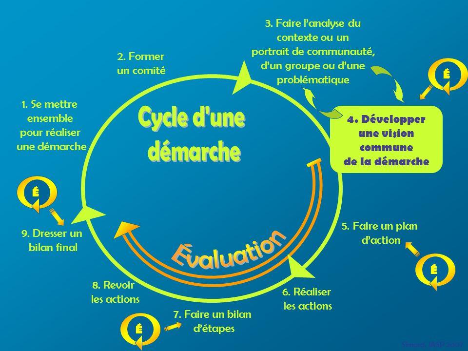 1. Se mettre ensemble pour réaliser une démarche 5. Faire un plan daction 6. Réaliser les actions 3. Faire lanalyse du contexte ou un portrait de comm
