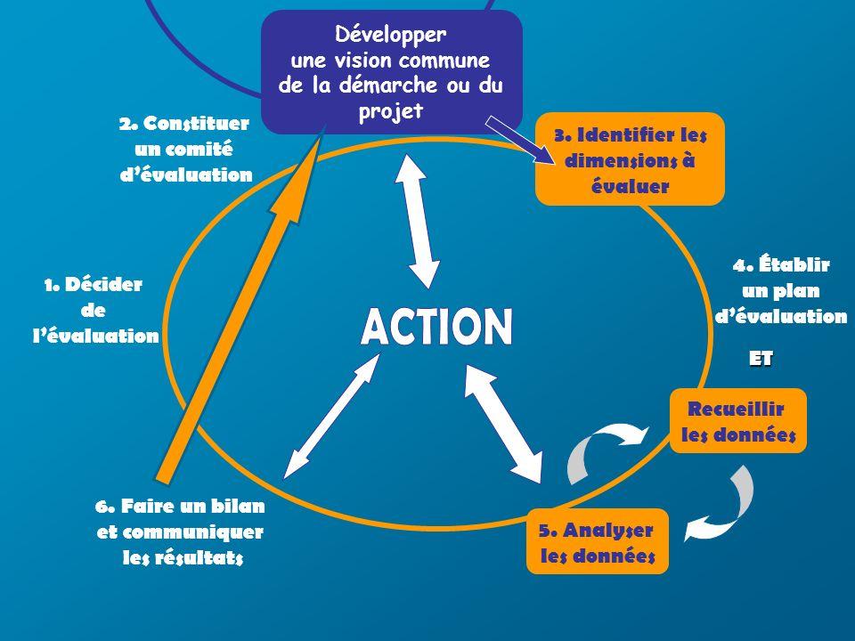 4. Établir un plan dévaluation 2. Constituer un comité dévaluation 1.