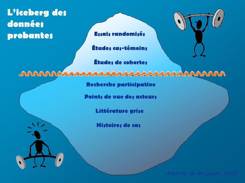 Essais randomisés Études cas-témoins Études de cohortes Liceberg des données probantes Adaptée de McQueen, 2002 Histoires de cas Littérature grise Points de vue des acteurs Recherche participative