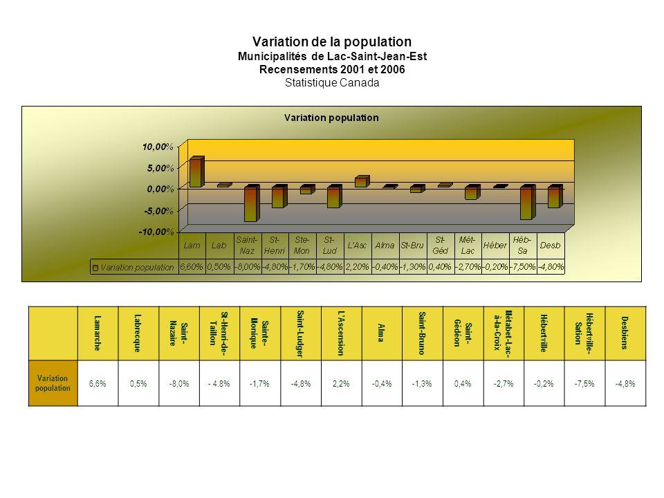 Variation de la population Municipalités de Lac-Saint-Jean-Est Recensements 2001 et 2006 Statistique Canada Lamarche Labrecque Saint- Nazaire St-Henri-de- Taillon Sainte- Monique Saint-Ludger LAscension Alma Saint-Bruno Saint- Gédéon Métabet-Lac- à-la-Croix Hébertville Hébertville- Sation Desbiens Variation population 6,6%0,5%-8,0%- 4.8%-1,7%-4,8%2,2%-0,4%-1,3%0,4%-2,7%-0,2%-7,5%-4,8%