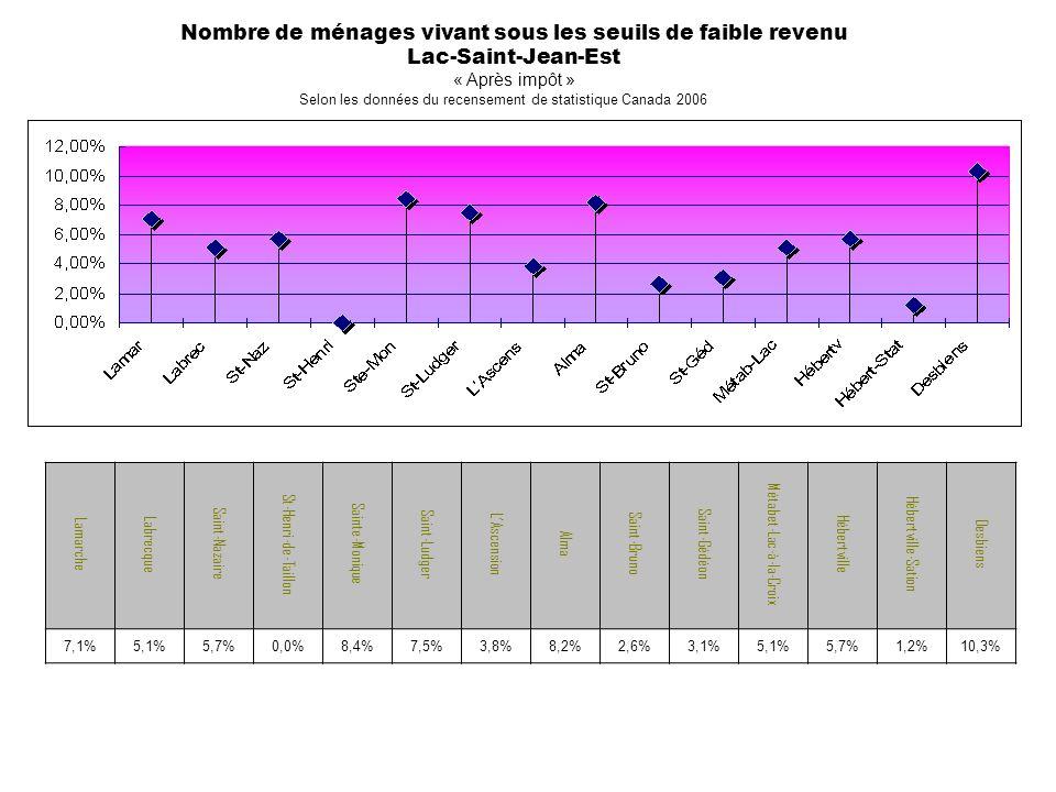 Nombre de ménages vivant sous les seuils de faible revenu Lac-Saint-Jean-Est « Après impôt » Selon les données du recensement de statistique Canada 2006 Lamarche Labrecque Saint-Nazaire St-Henri-de-Taillon Sainte-Monique Saint-Ludger LAscension Alma Saint-Bruno Saint-Gédéon Métabet-Lac-à-la-Croix Hébertville Hébertville-Sation Desbiens 7,1%5,1%5,7%0,0%8,4%7,5%3,8%8,2%2,6%3,1%5,1%5,7%1,2%10,3%
