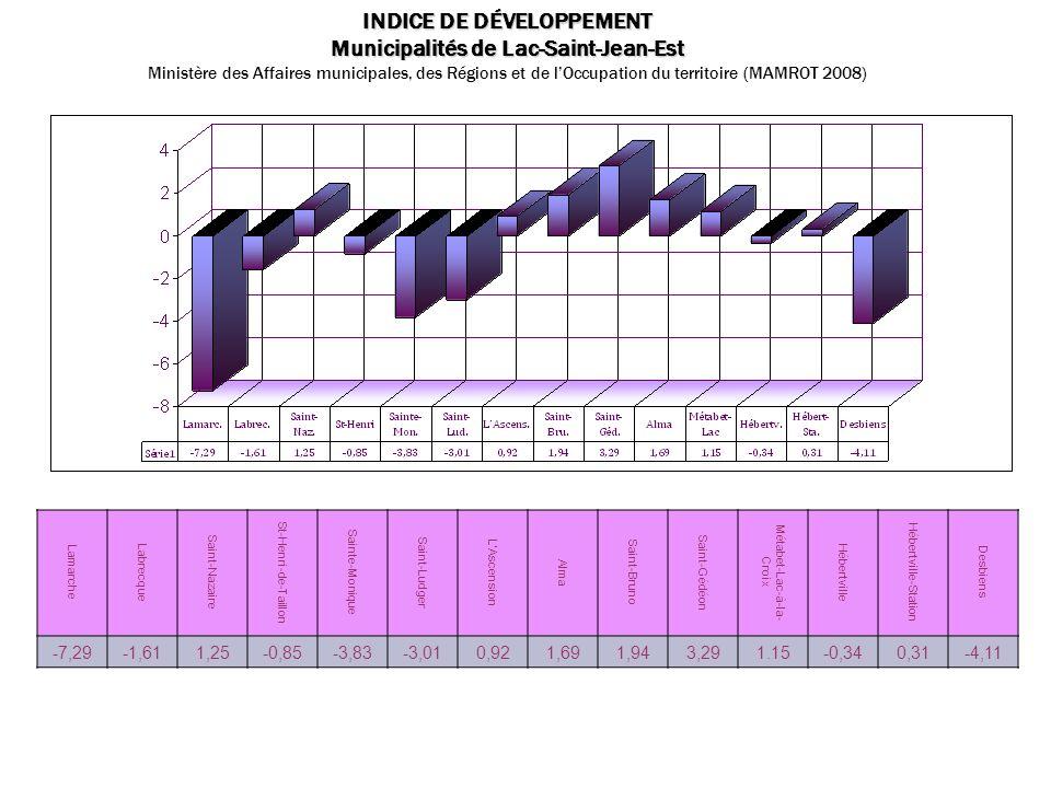 INDICE DE DÉVELOPPEMENT Municipalités de Lac-Saint-Jean-Est Ministère des Affaires municipales, des Régions et de lOccupation du territoire (MAMROT 20