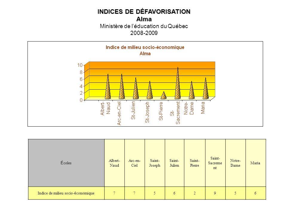 INDICES DE DÉFAVORISATION Alma Ministère de léducation du Québec 2008-2009 Écoles Albert- Naud Arc-en- Ciel Saint- Joseph Saint- Julien Saint- Pierre