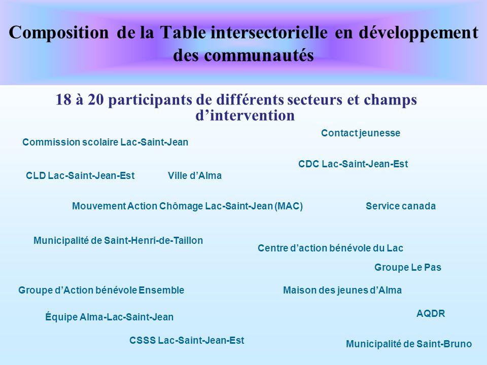 Composition de la Table intersectorielle en développement des communautés 18 à 20 participants de différents secteurs et champs dintervention Municipa