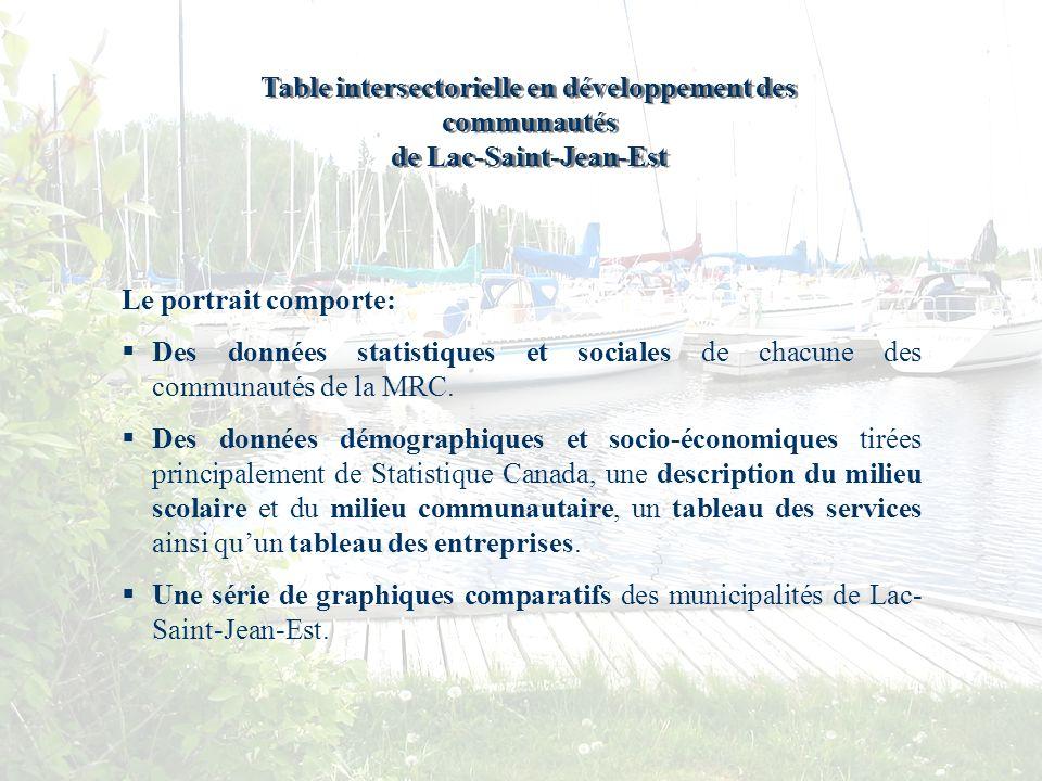 Table intersectorielle en développement des communautés de Lac-Saint-Jean-Est Table intersectorielle en développement des communautés de Lac-Saint-Jean-Est Le portrait comporte: Des données statistiques et sociales de chacune des communautés de la MRC.