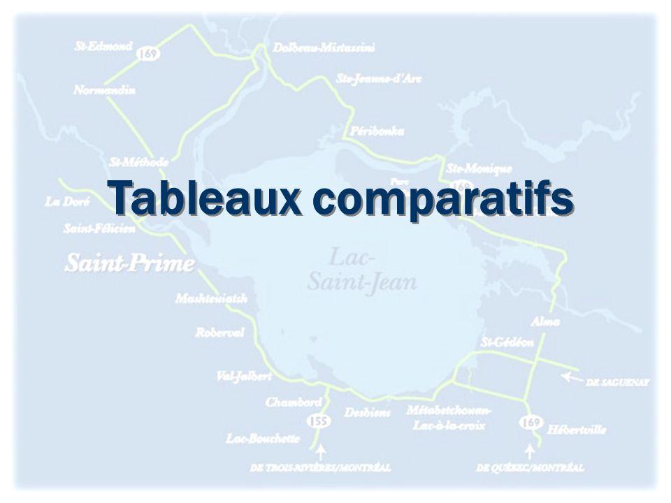 Tableaux comparatifs