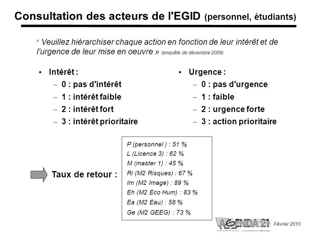Février 2010 Veuillez hiérarchiser chaque action en fonction de leur intérêt et de l urgence de leur mise en oeuvre » (enquête de décembre 2009) Consultation des acteurs de l EGID (personnel, étudiants) Intérêt : – 0 : pas d intérêt – 1 : intérêt faible – 2 : intérêt fort – 3 : intérêt prioritaire Urgence : – 0 : pas d urgence – 1 : faible – 2 : urgence forte – 3 : action prioritaire Taux de retour : P (personnel ) : 51 % L (Licence 3) : 62 % M (master 1) : 45 % Ri (M2 Risques) : 67 % Im (M2 Image) : 89 % Eh (M2 Eco Hum) : 83 % Ea (M2 Eau) : 58 % Ge (M2 GEEG) : 73 %