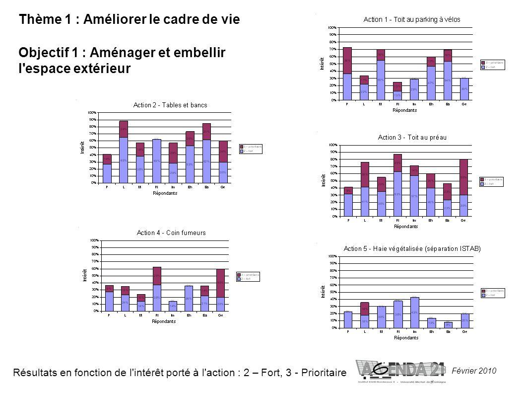 Février 2010 Thème 1 : Améliorer le cadre de vie Objectif 1 : Aménager et embellir l espace extérieur Résultats en fonction de l intérêt porté à l action : 2 – Fort, 3 - Prioritaire