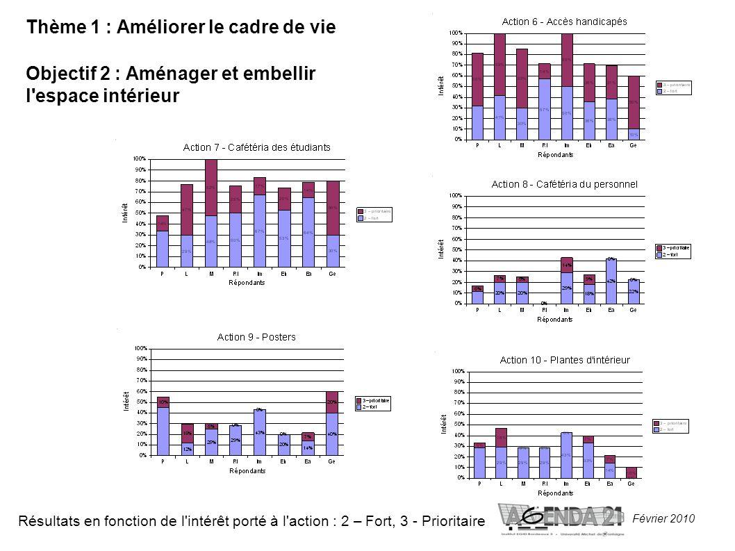 Février 2010 Thème 1 : Améliorer le cadre de vie Objectif 2 : Aménager et embellir l espace intérieur Résultats en fonction de l intérêt porté à l action : 2 – Fort, 3 - Prioritaire