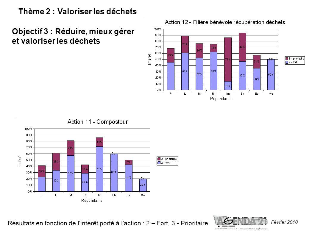 Février 2010 Thème 2 : Valoriser les déchets Objectif 3 : Réduire, mieux gérer et valoriser les déchets Résultats en fonction de l intérêt porté à l action : 2 – Fort, 3 - Prioritaire