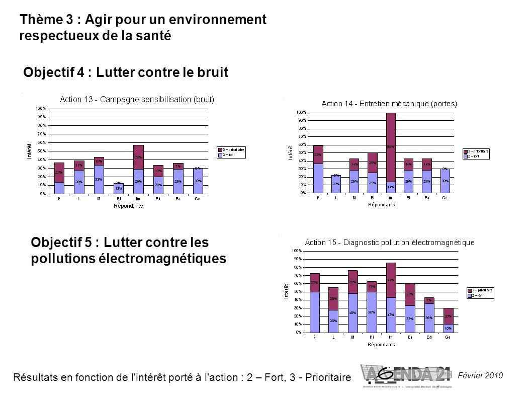 Février 2010 Thème 3 : Agir pour un environnement respectueux de la santé Objectif 4 : Lutter contre le bruit Résultats en fonction de l intérêt porté à l action : 2 – Fort, 3 - Prioritaire Objectif 5 : Lutter contre les pollutions électromagnétiques