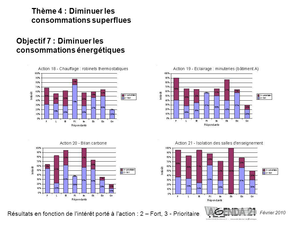 Février 2010 Thème 4 : Diminuer les consommations superflues Objectif 7 : Diminuer les consommations énergétiques Résultats en fonction de l intérêt porté à l action : 2 – Fort, 3 - Prioritaire