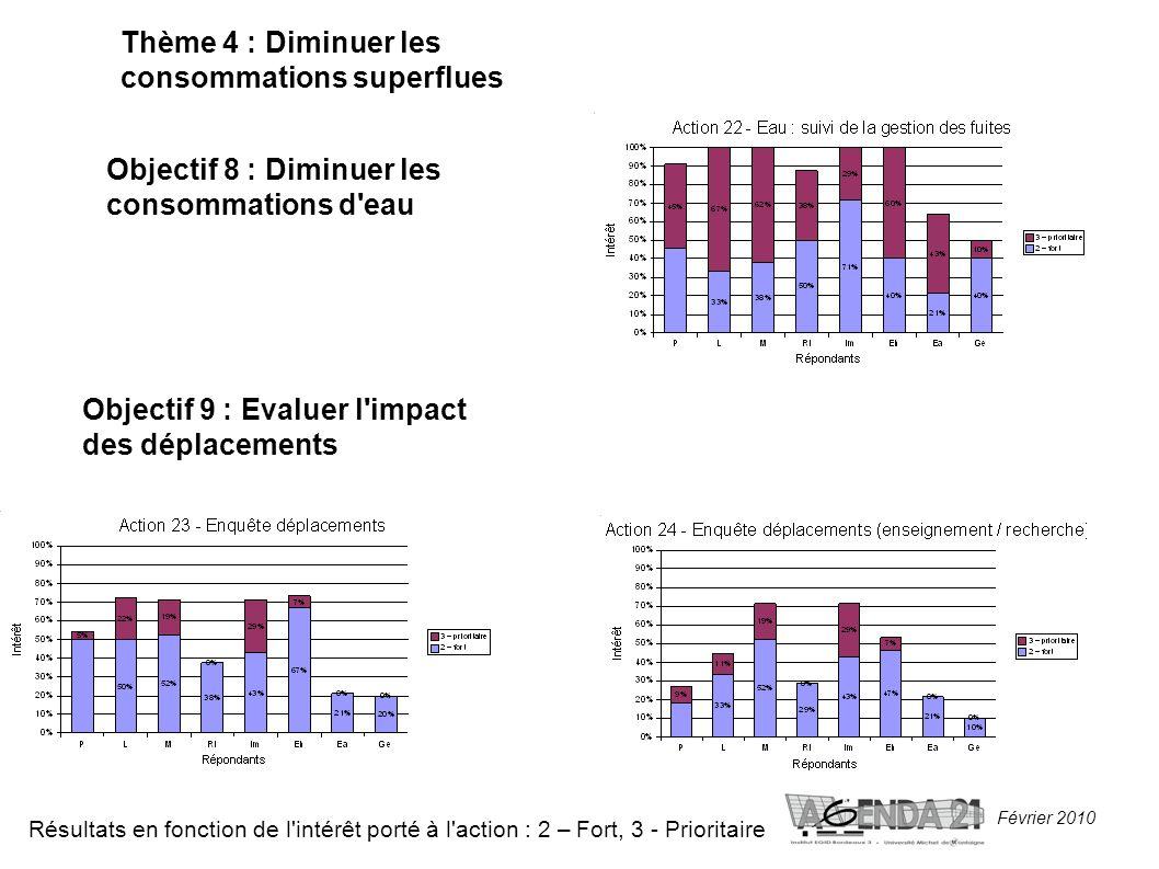 Février 2010 Thème 4 : Diminuer les consommations superflues Objectif 8 : Diminuer les consommations d eau Résultats en fonction de l intérêt porté à l action : 2 – Fort, 3 - Prioritaire Objectif 9 : Evaluer l impact des déplacements