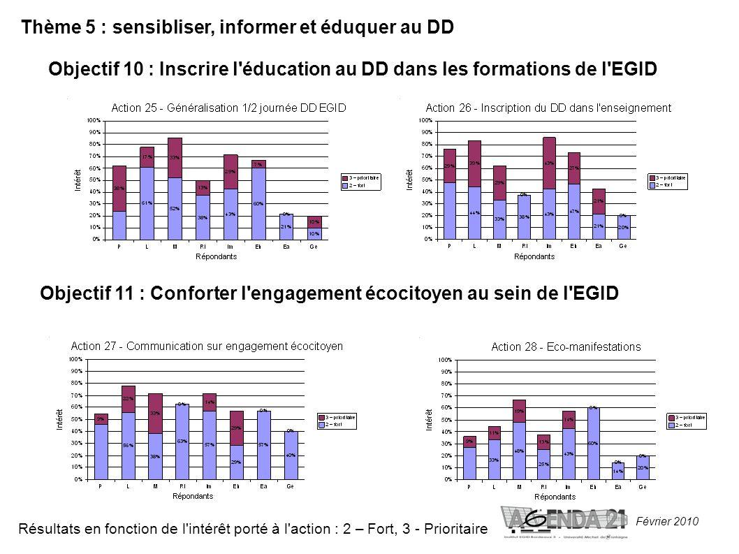Février 2010 Thème 5 : sensibliser, informer et éduquer au DD Objectif 10 : Inscrire l éducation au DD dans les formations de l EGID Résultats en fonction de l intérêt porté à l action : 2 – Fort, 3 - Prioritaire Objectif 11 : Conforter l engagement écocitoyen au sein de l EGID