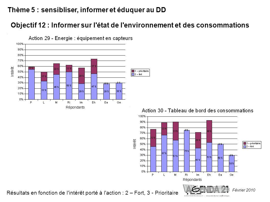 Février 2010 Thème 5 : sensibliser, informer et éduquer au DD Objectif 12 : Informer sur l état de l environnement et des consommations Résultats en fonction de l intérêt porté à l action : 2 – Fort, 3 - Prioritaire
