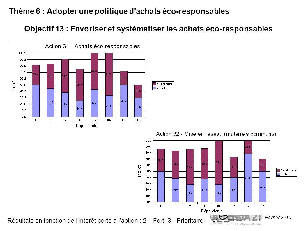 Février 2010 Thème 6 : Adopter une politique d achats éco-responsables Objectif 13 : Favoriser et systématiser les achats éco-responsables Résultats en fonction de l intérêt porté à l action : 2 – Fort, 3 - Prioritaire