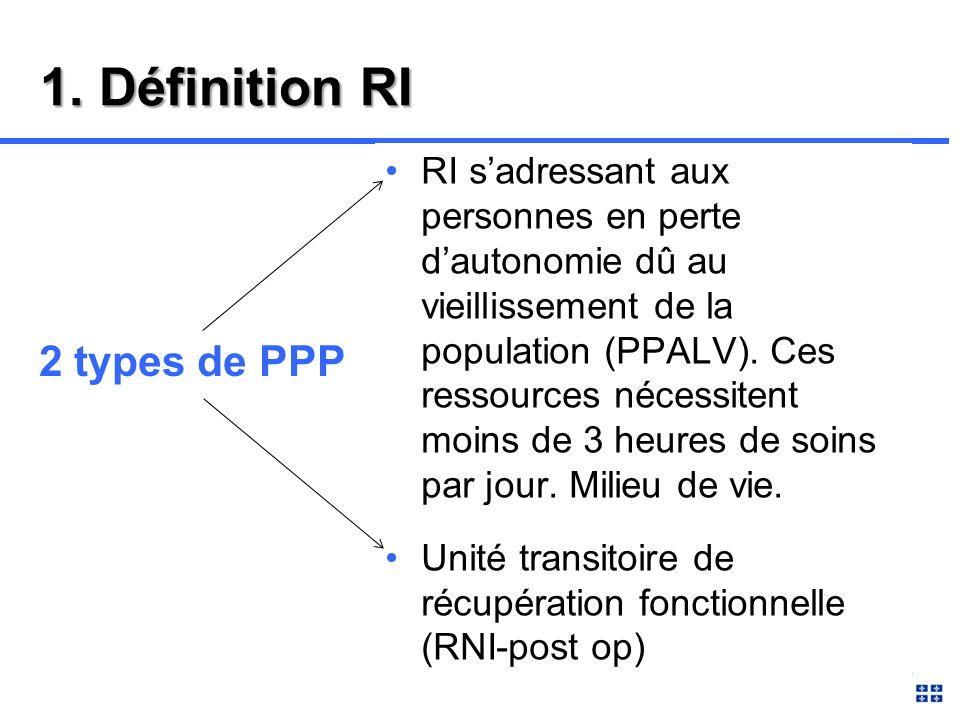 Ressources Intermédiaires (RI) RI-PPALV Ressource intermédiaire- Perte dautonomie liée au vieillissement RI-RNI Ri-Ressource non institutionnelle - Unité transitoire de récupération fonctionnelle