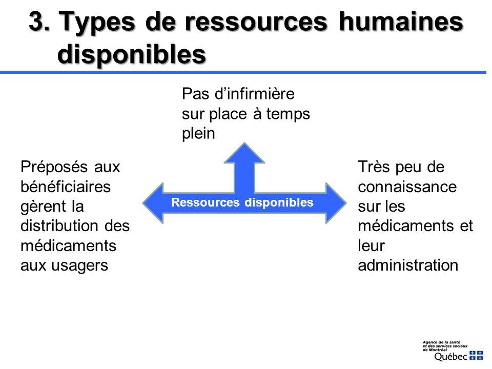 2. Contexte RI Les Centres de santé et de services sociaux (CSSS) de Montréal demandent à lASSSM de les aider à préciser les éléments devant être incl