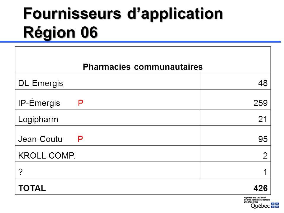 Le point de vue du CRSPM Les fournisseurs dapplication ne sont pas prêts à recevoir le DSQ Pharmacies communautaires 2 fournisseurs en production GMF