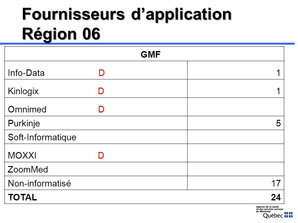 Fournisseurs dapplication Région 06 Pharmacies communautaires DL-Emergis48 IP-Émergis P259 Logipharm21 Jean-Coutu P95 KROLL COMP.2 ?1 TOTAL426