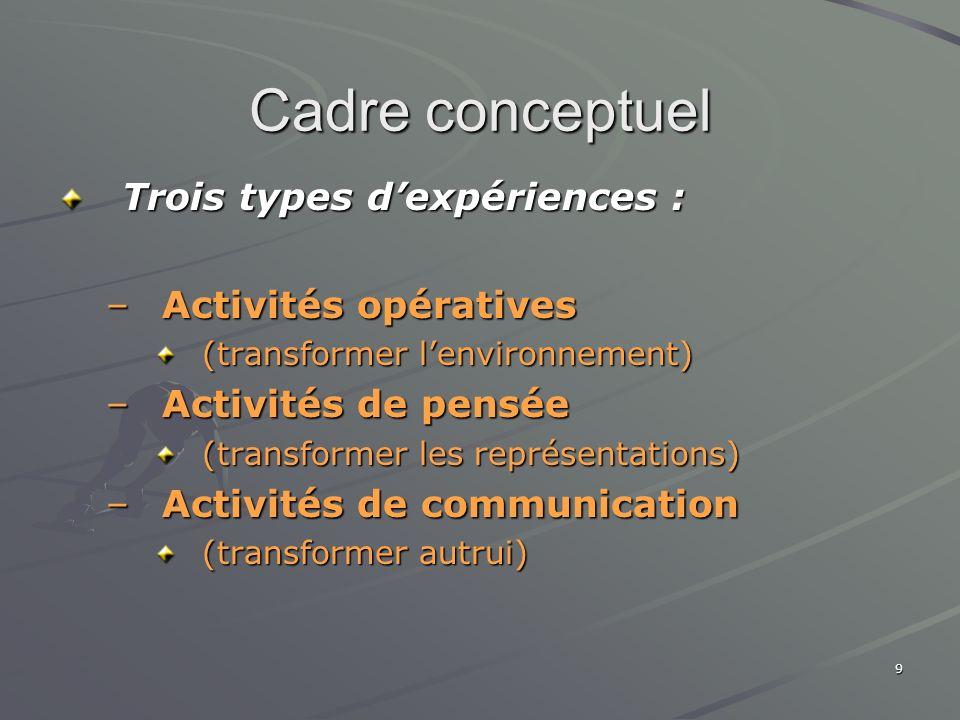 9 Cadre conceptuel Trois types dexpériences : –Activités opératives (transformer lenvironnement) –Activités de pensée (transformer les représentations