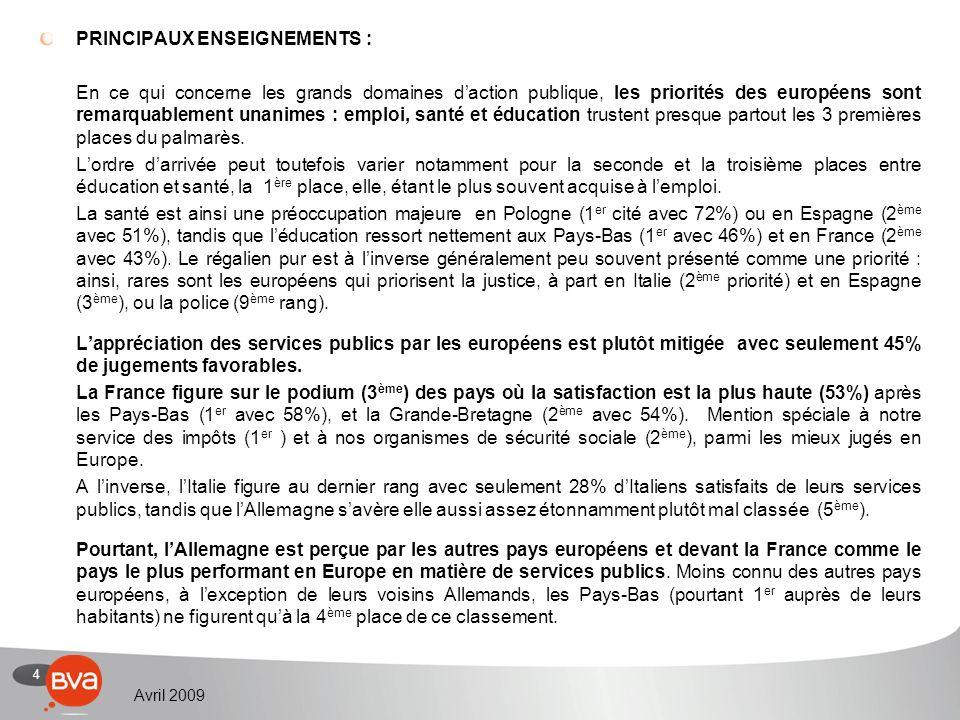 4 Avril 2009 PRINCIPAUX ENSEIGNEMENTS : En ce qui concerne les grands domaines daction publique, les priorités des européens sont remarquablement unanimes : emploi, santé et éducation trustent presque partout les 3 premières places du palmarès.