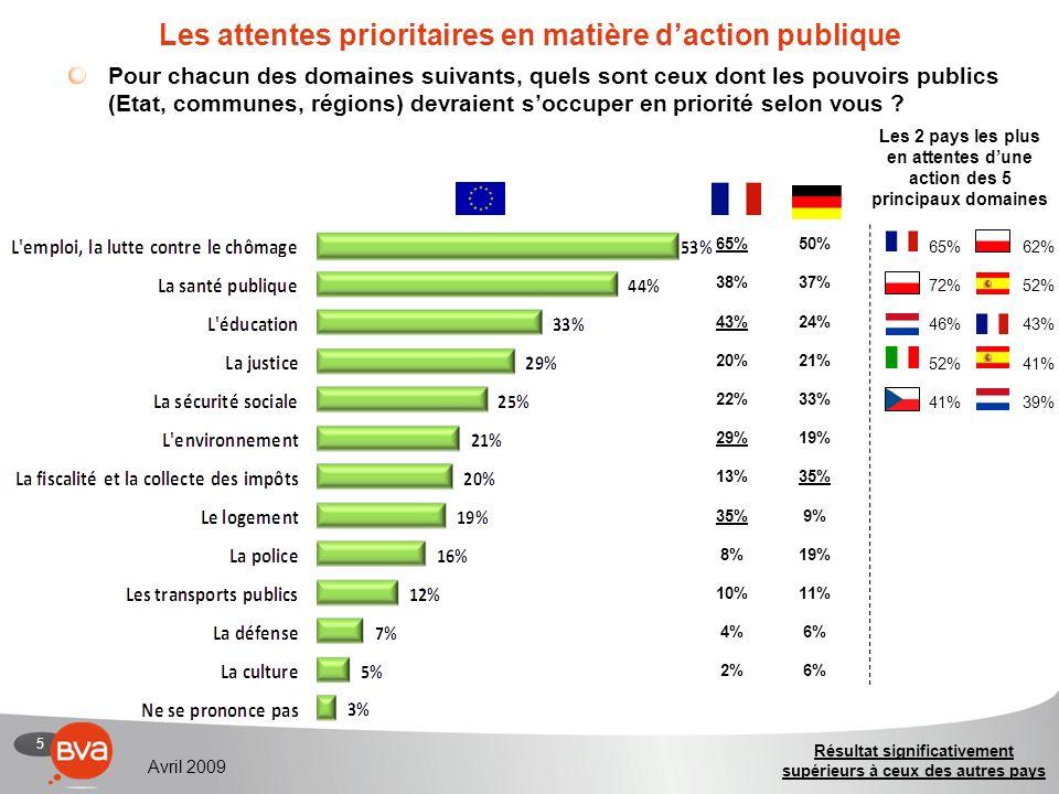 5 Avril 2009 Les attentes prioritaires en matière daction publique Pour chacun des domaines suivants, quels sont ceux dont les pouvoirs publics (Etat, communes, régions) devraient soccuper en priorité selon vous .