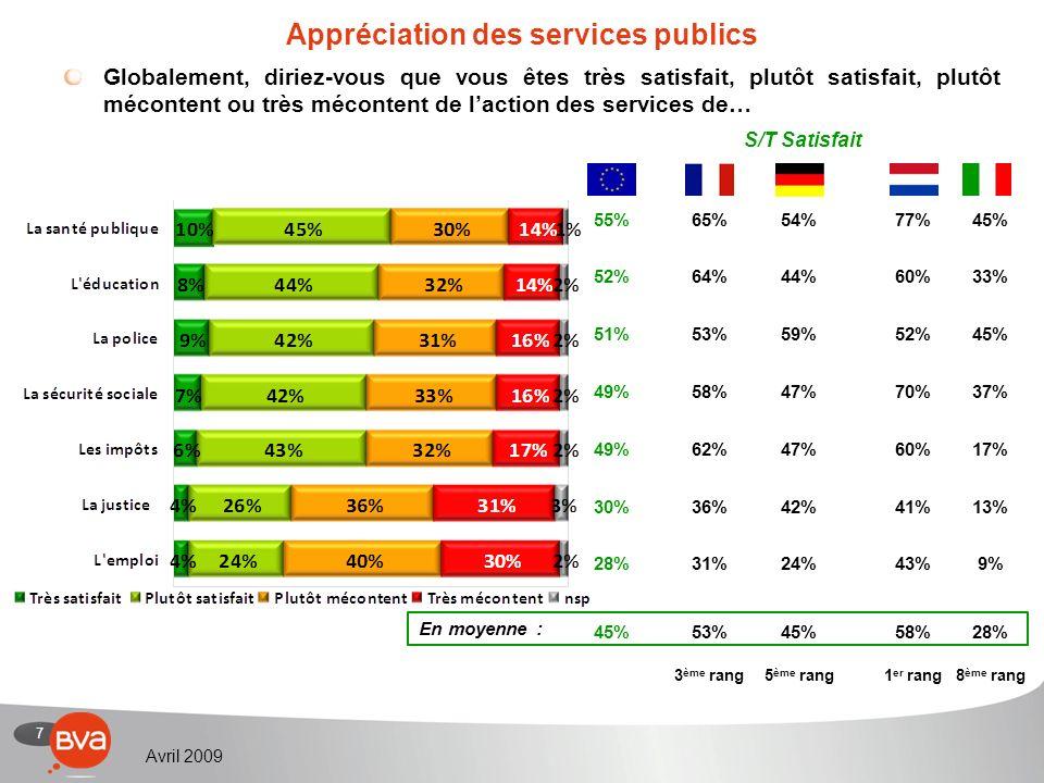 7 Avril 2009 Appréciation des services publics Globalement, diriez-vous que vous êtes très satisfait, plutôt satisfait, plutôt mécontent ou très mécontent de laction des services de… 55% 52% 51% 49% 30% 28% 45% S/T Satisfait 65% 64% 53% 58% 62% 36% 31% 53% 3 ème rang 54% 44% 59% 47% 42% 24% 45% 5 ème rang 77% 60% 52% 70% 60% 41% 43% 58% 1 er rang 45% 33% 45% 37% 17% 13% 9% 28% 8 ème rang En moyenne :