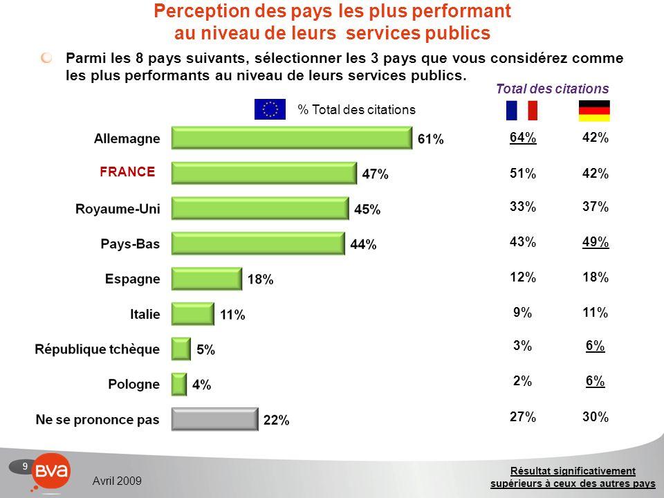 9 Avril 2009 Perception des pays les plus performant au niveau de leurs services publics Parmi les 8 pays suivants, sélectionner les 3 pays que vous considérez comme les plus performants au niveau de leurs services publics.