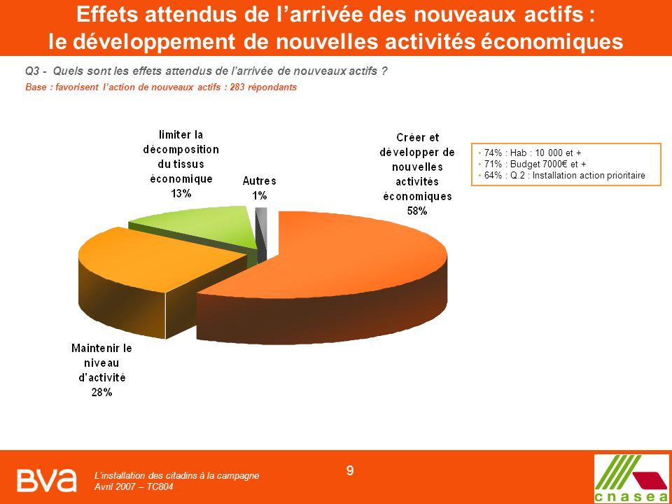 Linstallation des citadins à la campagne Avril 2007 – TC804 9 Q3 - Quels sont les effets attendus de larrivée de nouveaux actifs .