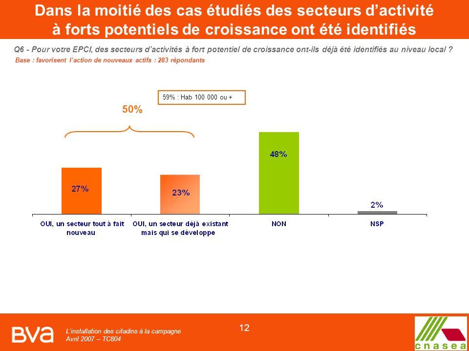 Linstallation des citadins à la campagne Avril 2007 – TC804 12 Q6 - Pour votre EPCI, des secteurs dactivités à fort potentiel de croissance ont-ils déjà été identifiés au niveau local .