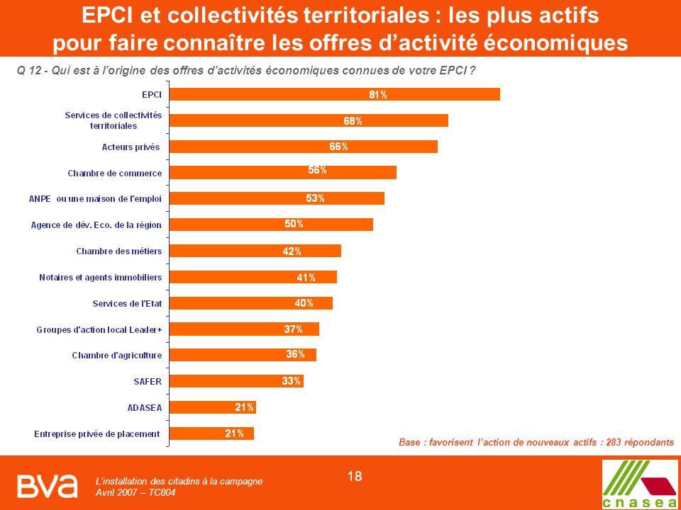 Linstallation des citadins à la campagne Avril 2007 – TC804 18 Q 12 - Qui est à lorigine des offres dactivités économiques connues de votre EPCI .